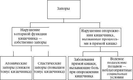Классификация запоров