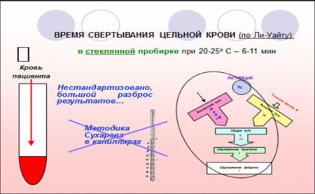 Определение времени свертывания крови по методу Ли-Уайта, особенности теста и его разновидности