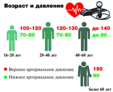 Особенности работы измерителя артериального давления на запястье, плюсы, минусы, обзор моделей и виды тонометров