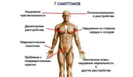 Причины падения показателей артериального давления после физической нагрузки