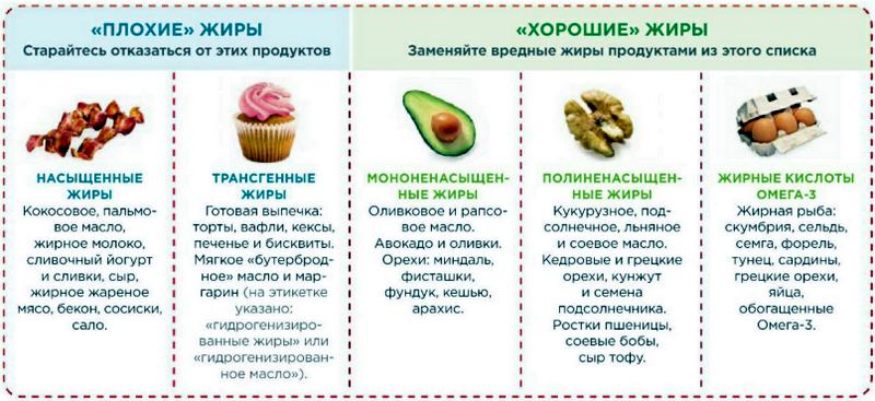 Таблица содержания жиров в продуктах