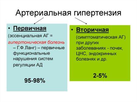 Инструкция по применению «Лозарела» эффективность антигипертензивного средства