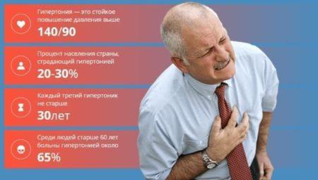 Причины шейного остеохондроза и артериального давления, связь между двумя диагнозами