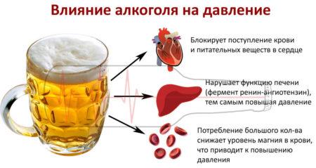 Каким образом алкоголь может повышать или понижать давление при гипертонии