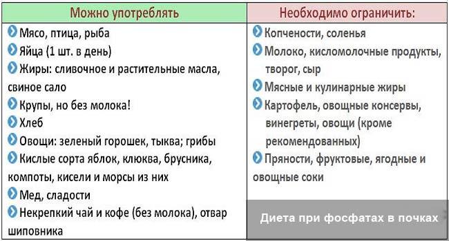 Камень В Почках Диета.