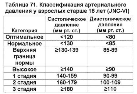 Повышенное и пониженное давление у беременных, согласно таблицам норм возрастного АД