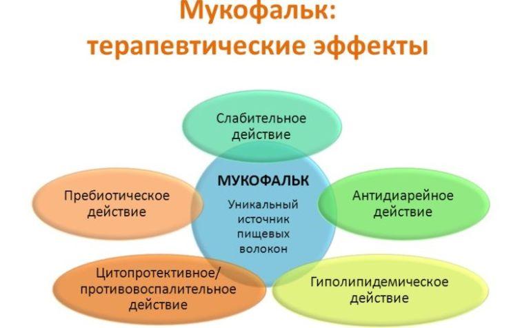 Мукофальк терапевтические эффекты