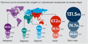 Прогноз увеличения числа больных деменцией