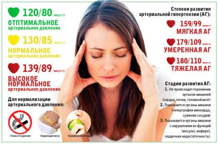 Инструкция по применению «Равела СР» препарата, помогающего эффективно и быстро понизить давление