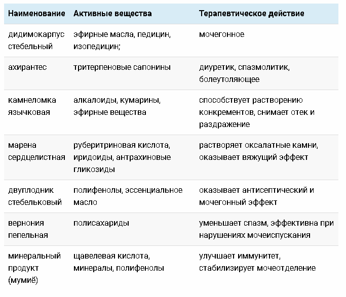 Описание препарата фото